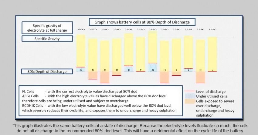 Battery Life Battery Diagnosis and testing - Discharge Chart
